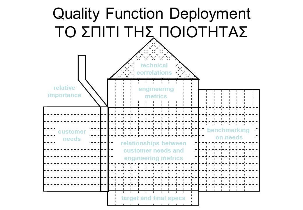 Quality Function Deployment ΤΟ ΣΠΙΤΙ ΤΗΣ ΠΟΙΟΤΗΤΑΣ technical correlations benchmarking on needs customer needs engineering metrics target and final sp