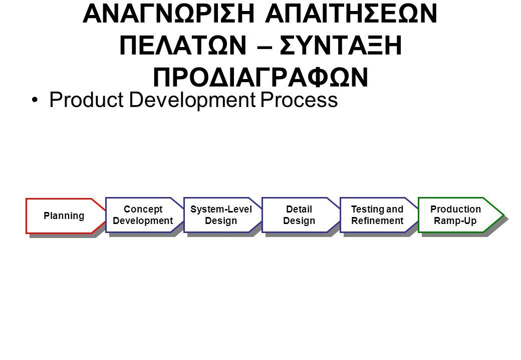ΑΝΑΓΝΩΡΙΣΗ ΑΠΑΙΤΗΣΕΩΝ ΠΕΛΑΤΩΝ – ΣΥΝΤΑΞΗ ΠΡΟΔΙΑΓΡΑΦΩΝ Product Development Process Planning Concept Development Concept Development System-Level Design
