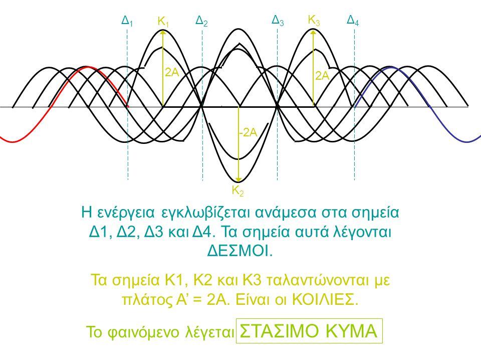 Τα σημεία που βρίσκονται ανάμεσα σε 2 δεσμούς αποκτούν… ταυτόχρονα μέγιστη απομάκρυνση και… ταυτόχρονα περνούν από τη θέση ισορροπίας Άρα έχουν διαφορά φάσης ίση με μηδέν (Δφ = 0) Τα σημεία που βρίσκονται εκατέρωθεν 2 δεσμών… επίσης ταυτόχρονα περνούν από τη θέση ισορροπίας αλλά… οι απομακρύνσεις τους έχουν αντίθετο πρόσημο.