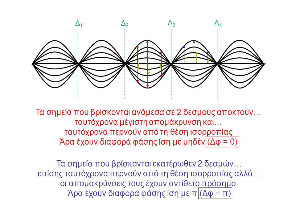 Τα σημεία που βρίσκονται ανάμεσα σε 2 δεσμούς αποκτούν… ταυτόχρονα μέγιστη απομάκρυνση και… ταυτόχρονα περνούν από τη θέση ισορροπίας Άρα έχουν διαφορ