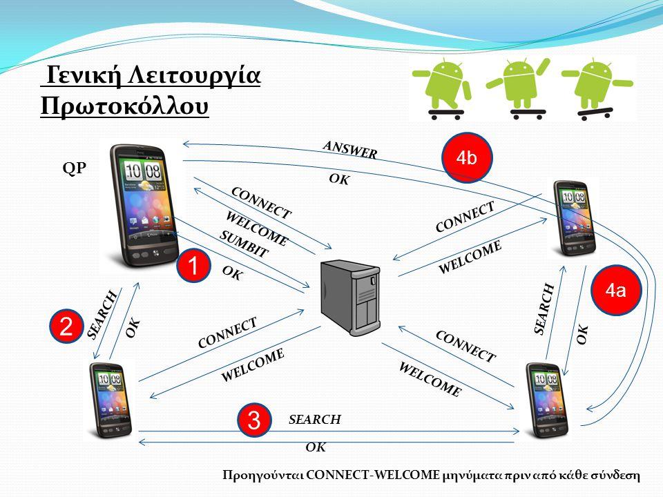Γενική Λειτουργία Πρωτοκόλλου CONNECT WELCOME SUMBIT OK CONNECT WELCOME CONNECT WELCOME CONNECT WELCOME Προηγούνται CONNECT-WELCOME μηνύματα πριν από κάθε σύνδεση SEARCH OK 1 2 QP SEARCH OK 3 SEARCH OK 4a 4b ANSWER OK