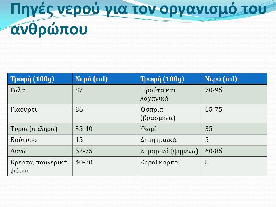 Πηγές νερού για τον οργανισμό του ανθρώπου Τροφή (100 g) Νερό ( ml) Τροφή (100 g) Νερό ( ml) Γάλα87Φρούτα και λαχανικά 70-95 Γιαούρτι86Όσπρια (βρασμένα) 65-75 Τυριά (σκληρά)35-40Ψωμί35 Βούτυρο15Δημητριακά5 Αυγά62-75Ζυμαρικά (ψημένα)60-85 Κρέατα, πουλερικά, ψάρια 40-70Ξηροί καρποί8