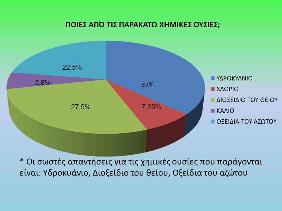 * Οι σωστές απαντήσεις για τις χημικές ουσίες που παράγονται είναι: Υδροκυάνιο, Διοξείδιο του θείου, Οξείδια του αζώτου 37% 7,25%27,5% 5,8% 22,5%