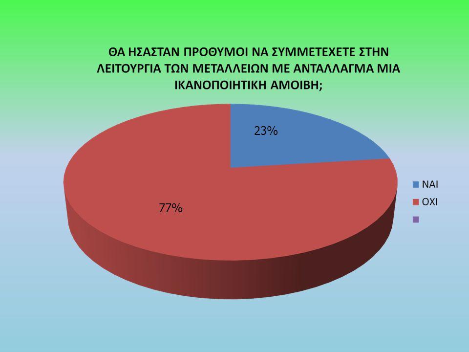 77% 23%