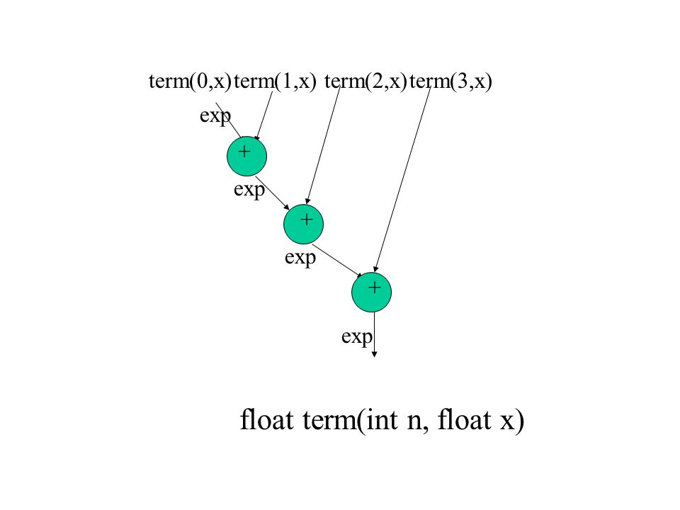 exp term(0,x) + + + float term(int n, float x) term(1,x)term(2,x)term(3,x) exp