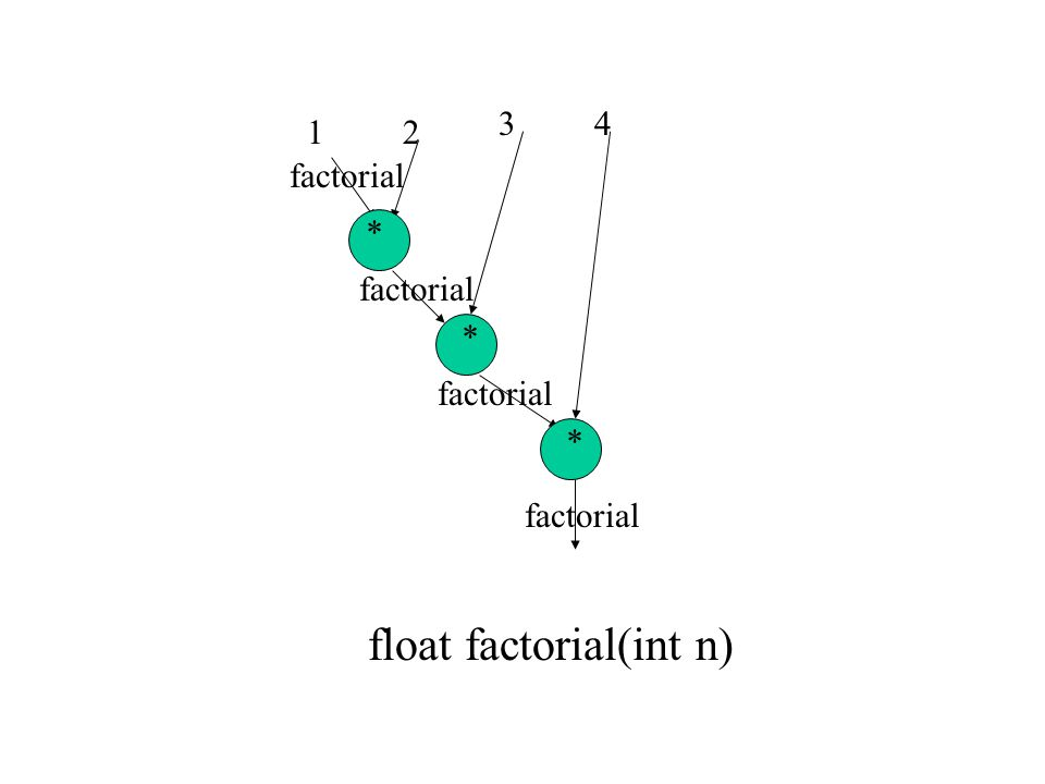 factorial 12 34 * * * float factorial(int n)