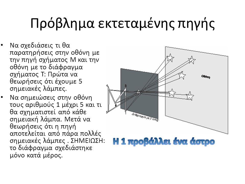 Πρόβλημα εκτεταμένης πηγής Να σχεδιάσεις τι θα παρατηρήσεις στην οθόνη με την πηγή σχήματος Μ και την οθόνη με το διάφραγμα σχήματος Τ: Πρώτα να θεωρή