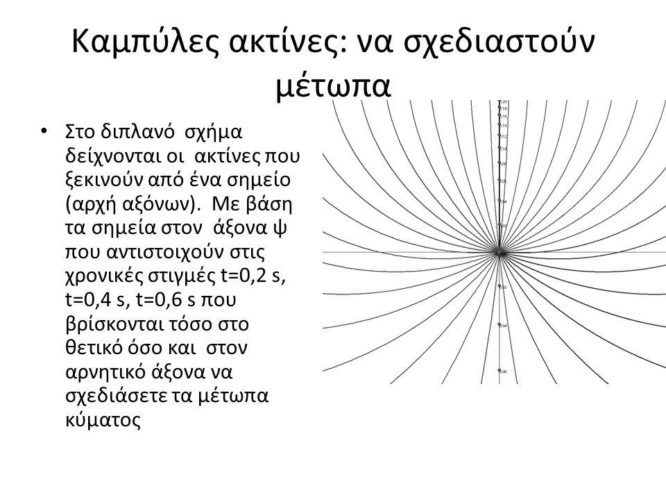 Καμπύλες ακτίνες: να σχεδιαστούν μέτωπα Στο διπλανό σχήμα δείχνονται οι ακτίνες που ξεκινούν από ένα σημείο (αρχή αξόνων). Με βάση τα σημεία στον άξον
