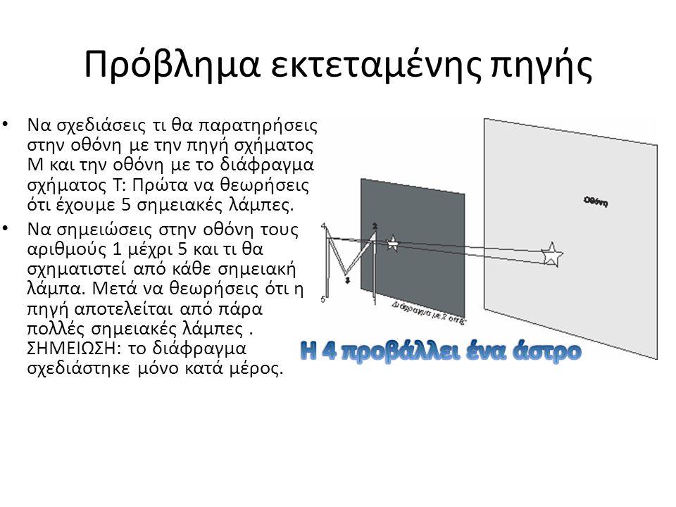 2 ΟΠΕΣ Το Π μέσα από το Χ Μια λάμπα έχει σχήμα Π και μία σημειακή πηγή.
