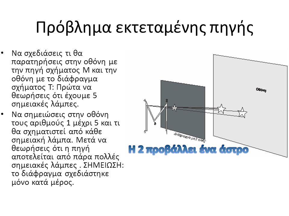 2 ΟΠΕΣ Το Π μέσα από το Ω Μια λάμπα έχει σχήμα Π και μία σημειακή πηγή.