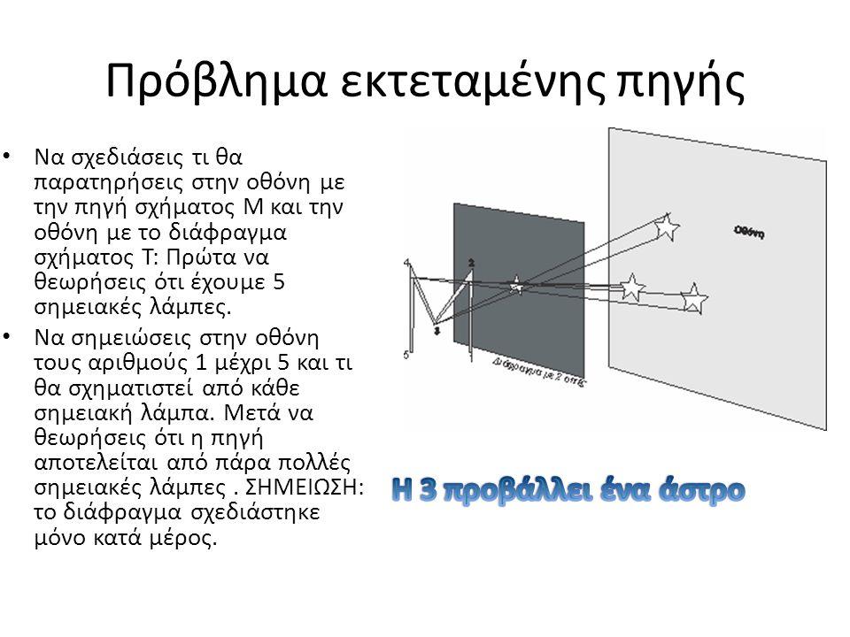 2 ΟΠΕΣ Συνολικά μέσα από το Χ και το Ω Μια λάμπα έχει σχήμα Π και μία σημειακή πηγή.