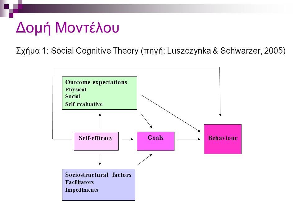 Δομή Μοντέλου Σχήμα 1: Social Cognitive Theory (πηγή: Luszczynka & Schwarzer, 2005) Outcome expectations Physical Social Self-evaluative Self-efficacy