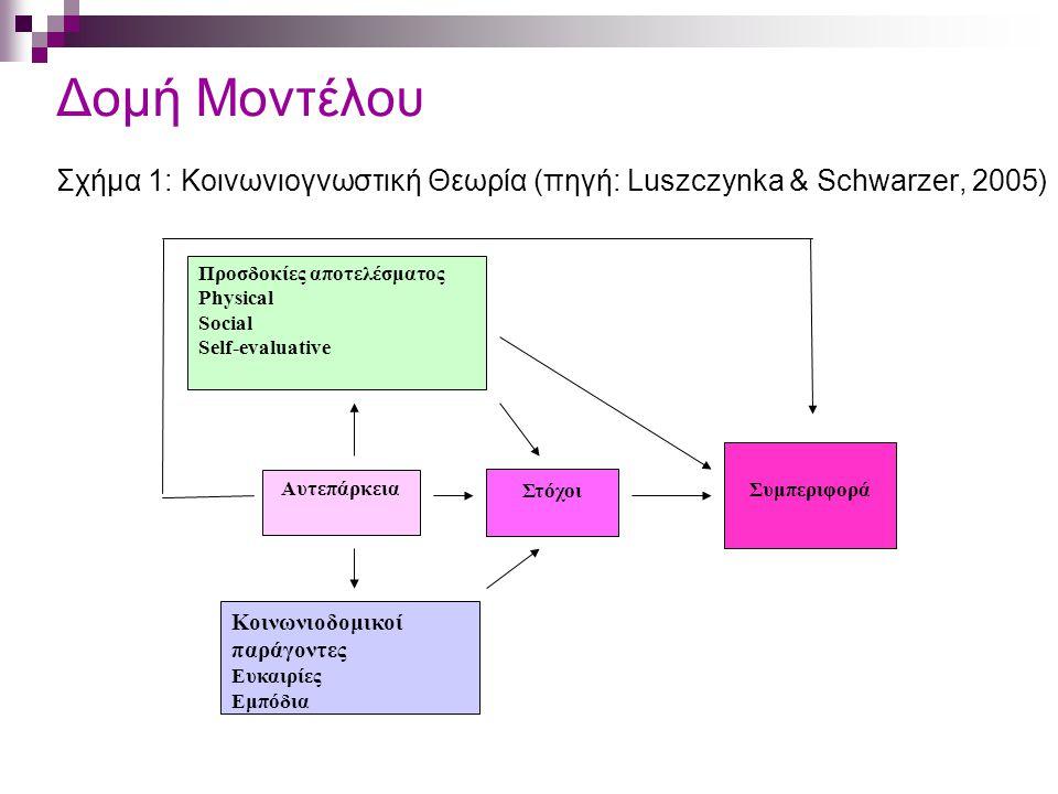 Δομή Μοντέλου Σχήμα 1: Κοινωνιογνωστική Θεωρία (πηγή: Luszczynka & Schwarzer, 2005) Προσδοκίες αποτελέσματος Physical Social Self-evaluative Αυτεπάρκεια Κοινωνιοδομικοί παράγοντες Ευκαιρίες Εμπόδια Συμπεριφορά Στόχοι