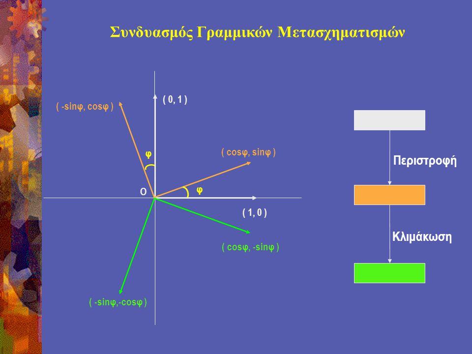 Συνδυασμός Γραμμικών Μετασχηματισμών φ φ ( 1, 0 ) ( 0, 1 ) ( cosφ, sinφ ) ( -sinφ, cosφ ) O ( -sinφ,-cosφ ) ( cosφ, -sinφ ) Περιστροφή Κλιμάκωση