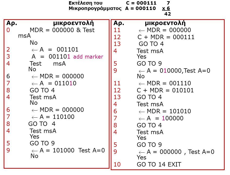 Αρ. μικροεντολή 0MDR = 000000 & Test msA No 2  A = 001101 3 A = 001101 add marker 4 Test msA No 6  MDR = 000000 7  A = 011010 8 GO TO 4 4 Test msA
