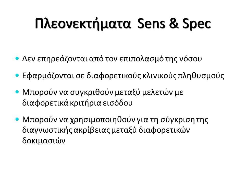 ΠλεονεκτήματαSens & Spec Πλεονεκτήματα Sens & Spec Δεν επηρεάζονται από τον επιπολασμό της νόσου Εφαρμόζονται σε διαφορετικούς κλινικούς πληθυσμούς Μπ