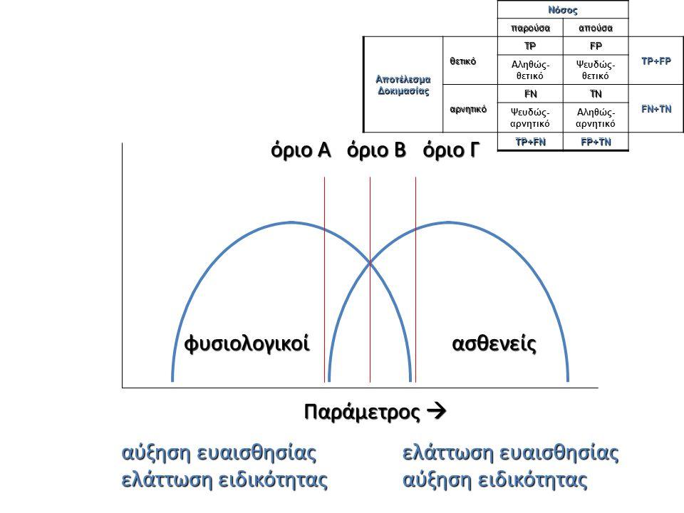 Παράμετρος  φυσιολογικοίασθενείς όριο Α όριο Β όριο Γ αύξηση ευαισθησίας ελάττωση ειδικότητας ελάττωση ευαισθησίας αύξηση ειδικότητας Νόσος παρούσααπ