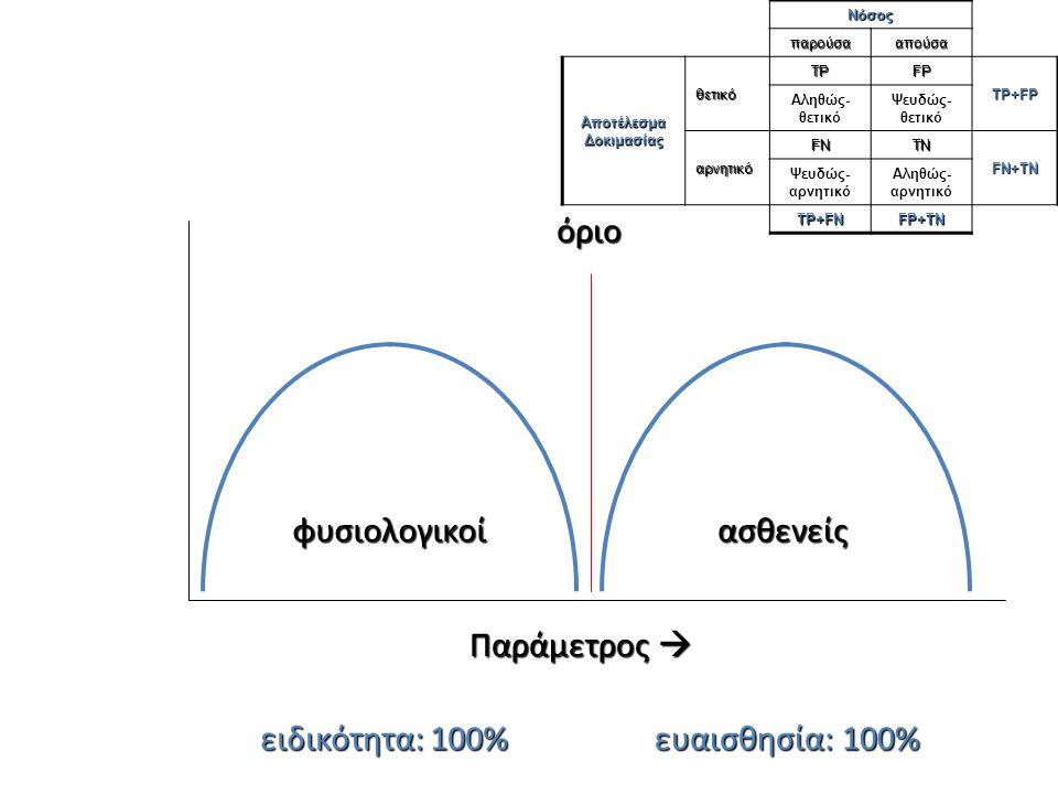 Παράμετρος  φυσιολογικοίασθενείς όριο ειδικότητα: 100% ευαισθησία: 100% Νόσος παρούσααπούσα Αποτέλεσμα Δοκιμασίας θετικό TPFP TP+FP Αληθώς- θετικό Ψε