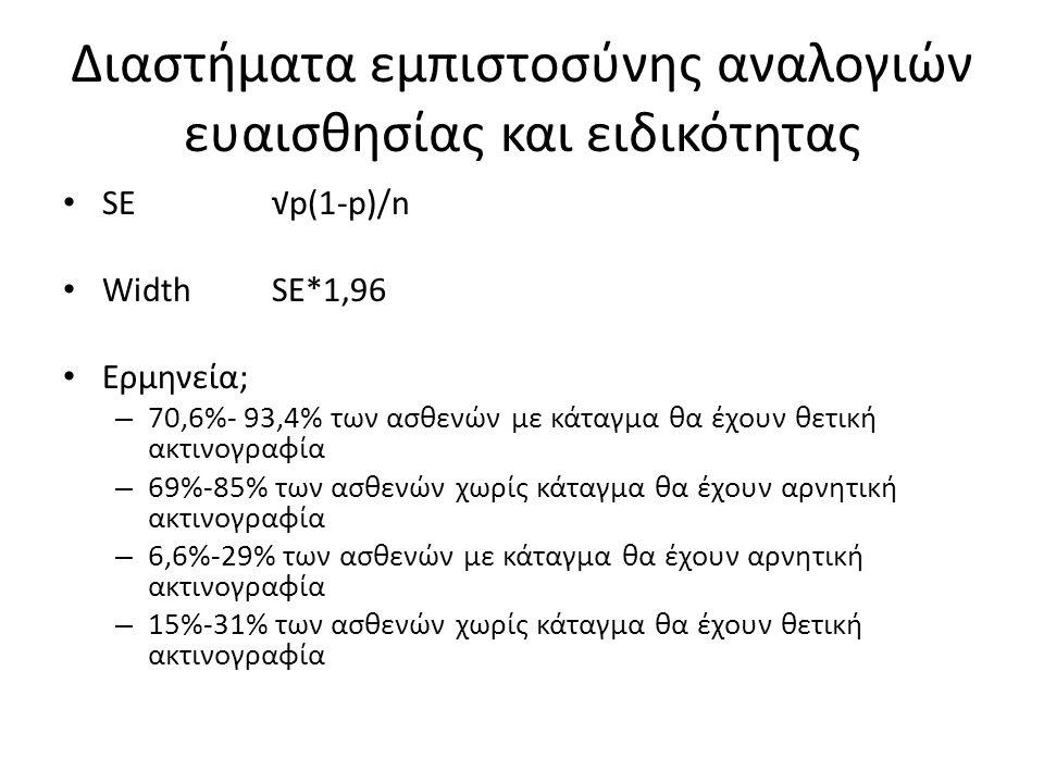 Διαστήματα εμπιστοσύνης αναλογιών ευαισθησίας και ειδικότητας SE√p(1-p)/n Width SE*1,96 Eρμηνεία; – 70,6%- 93,4% των ασθενών με κάταγμα θα έχουν θετικ