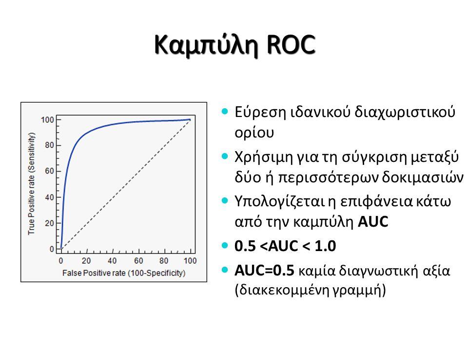 Καμπύλη ROC Εύρεση ιδανικού διαχωριστικού ορίου Χρήσιμη για τη σύγκριση μεταξύ δύο ή περισσότερων δοκιμασιών Υπολογίζεται η επιφάνεια κάτω από την καμ