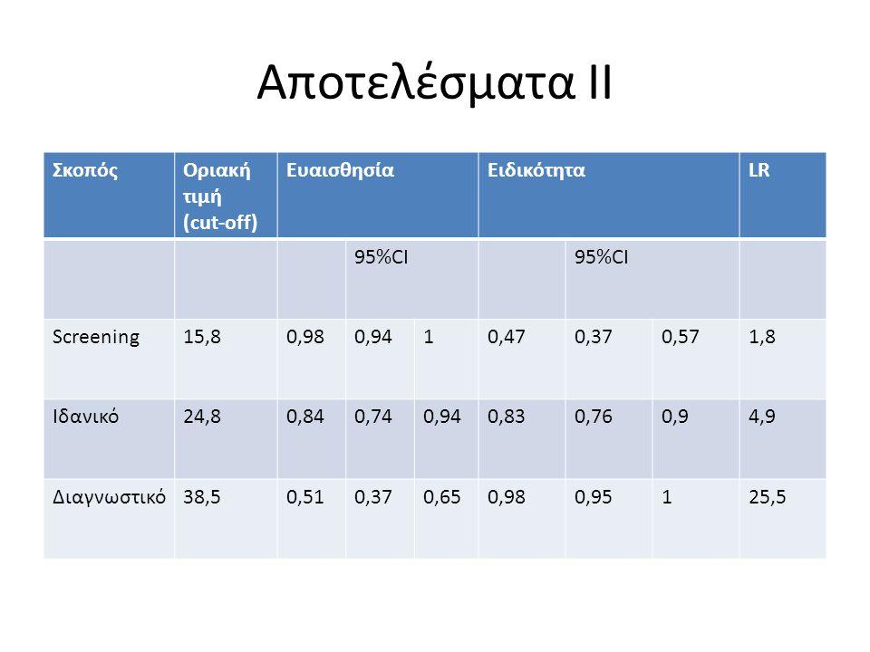 Αποτελέσματα ΙΙ ΣκοπόςΟριακή τιμή (cut-off) EυαισθησίαΕιδικότηταLR 95%CI Screening15,80,980,9410,470,370,571,8 Ιδανικό24,80,840,740,940,830,760,94,9 Δ