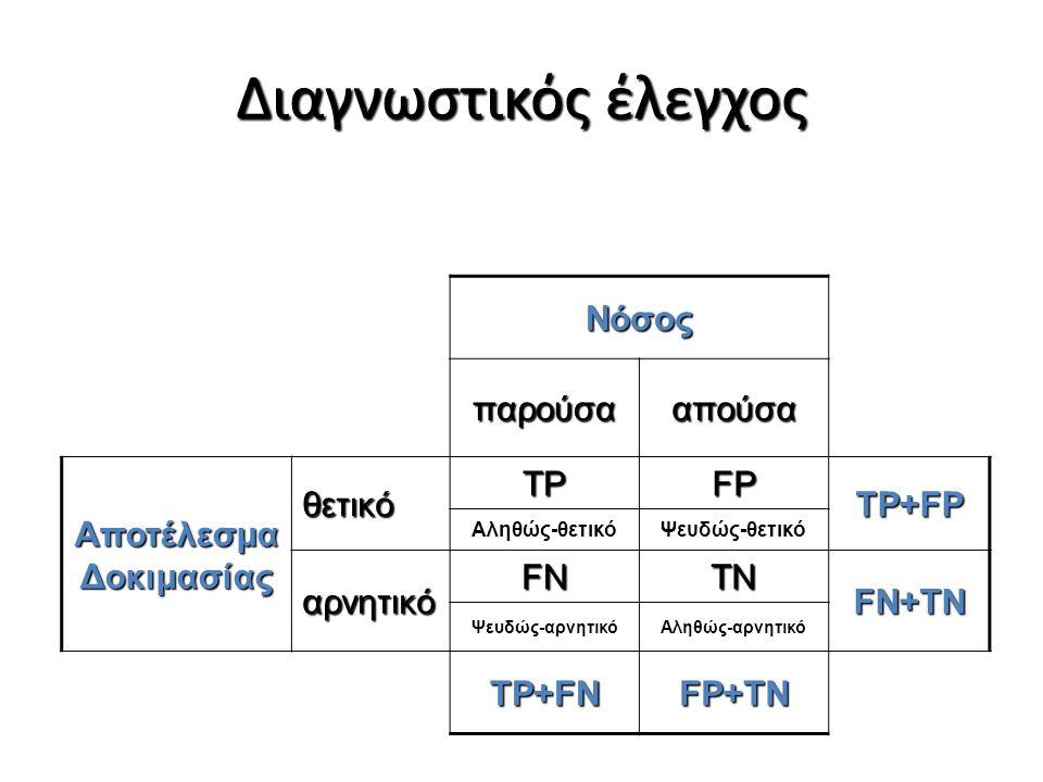 Νόσος παρούσααπούσα Αποτέλεσμα Δοκιμασίας θετικό TPFP TP+FP Αληθώς- θετικό Ψευδώς- θετικό αρνητικό FNTN FN+TN Ψευδώς- αρνητικό Αληθώς- αρνητικό TP+FNFP+TN Θετική προγνωστική αξία: Για άτομο με θετικό αποτέλεσμα ποια η πιθανότητα να είναι ασθενής; PPV = TP/TP+FP Αρνητική προγνωστική αξία: Για άτομο με αρνητικό αποτέλεσμα ποια η πιθανότητα να είναι υγιής; NPV = TN/FΝ+TN Μέτρα διαγνωστικής ακρίβειας