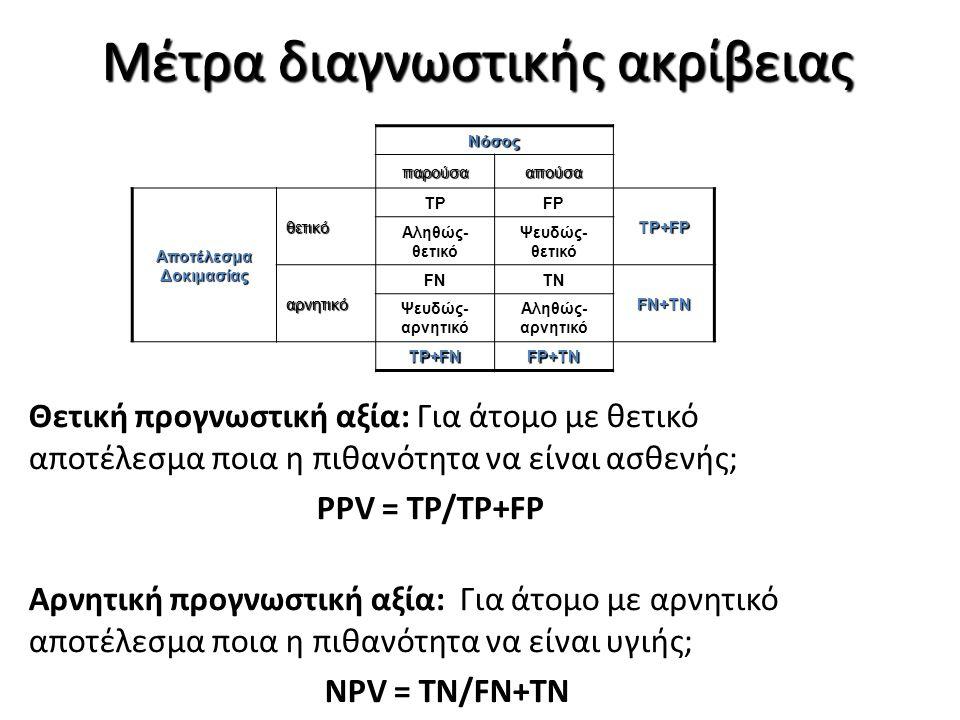Παράδειγμα Χειρουργική βιοψία Kαρκίνος Όχι καρκίνος Αποτέλεσμα FNA θετικό14822 αρνητικό19192 1599114 Bibbo N.