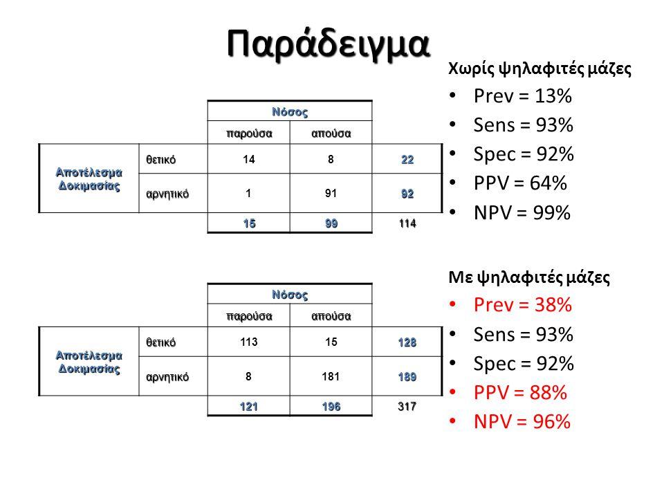 Παράδειγμα Χωρίς ψηλαφιτές μάζες Prev = 13% Sens = 93% Spec = 92% PPV = 64% NPV = 99% Με ψηλαφιτές μάζες Prev = 38% Sens = 93% Spec = 92% PPV = 88% NP
