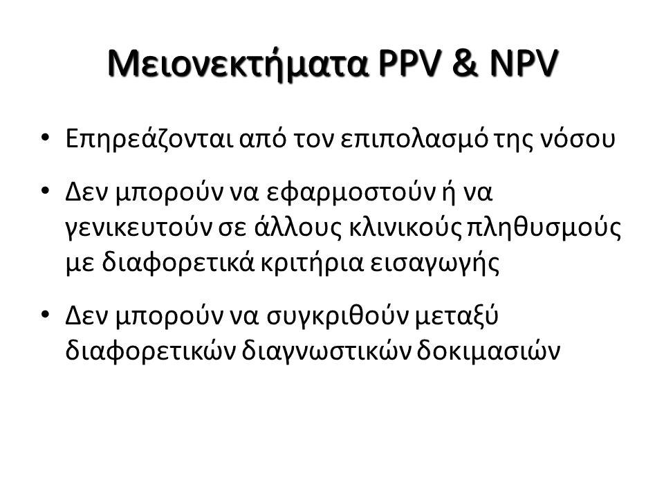 Νόσος παρούσααπούσα Αποτέλεσμα Δοκιμασίας θετικό TPFP TP+FP Αληθώς- θετικό Ψευδώς- θετικό αρνητικό FNTN FN+TN Ψευδώς- αρνητικό Αληθώς- αρνητικό TP+FNFP+TN Ευαισθησία : Η πιθανότητα ορθής διάγνωσης νόσου Sens = TP/TP+FN Ειδικότητα: Η πιθανότητα ορθής διάγνωσης απουσίας νόσου Spec = ΤΝ/FP+TN Μέτρα διαγνωστικής ακρίβειας