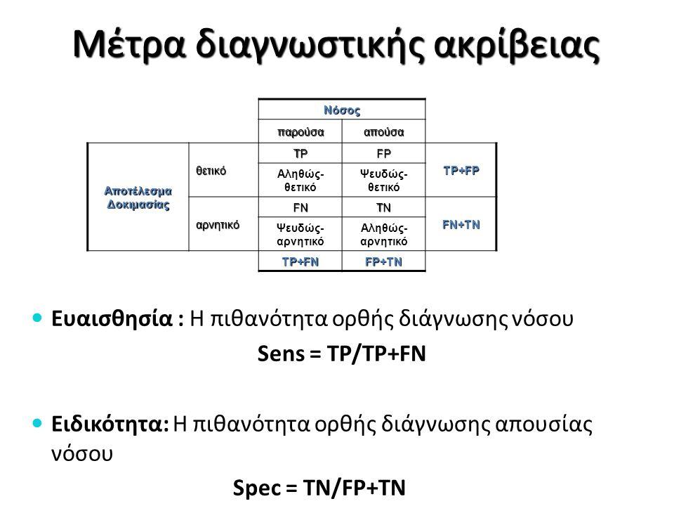 Νόσος παρούσααπούσα Αποτέλεσμα Δοκιμασίας θετικό TPFP TP+FP Αληθώς- θετικό Ψευδώς- θετικό αρνητικό FNTN FN+TN Ψευδώς- αρνητικό Αληθώς- αρνητικό TP+FNF