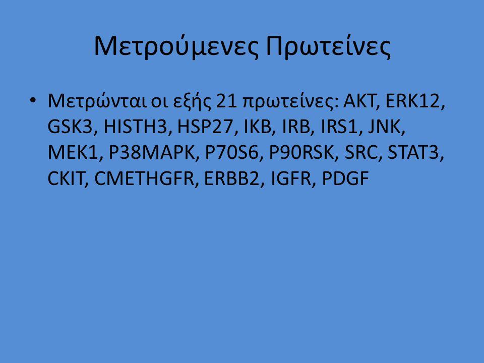 Μετρούμενες Πρωτείνες Μετρώνται οι εξής 21 πρωτείνες: AKT, ERK12, GSK3, HISTH3, HSP27, IKB, IRB, IRS1, JNK, MEK1, P38MAPK, P70S6, P90RSK, SRC, STAT3, CKIT, CMETHGFR, ERBB2, IGFR, PDGF