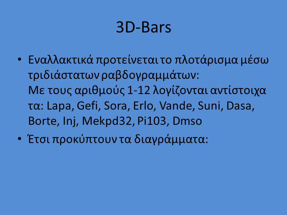 3D-Bars Εναλλακτικά προτείνεται το πλοτάρισμα μέσω τριδιάστατων ραβδογραμμάτων: Με τους αριθμούς 1-12 λογίζονται αντίστοιχα τα: Lapa, Gefi, Sora, Erlo, Vande, Suni, Dasa, Borte, Inj, Mekpd32, Pi103, Dmso Έτσι προκύπτουν τα διαγράμματα:
