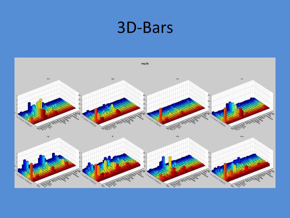 3D-Bars