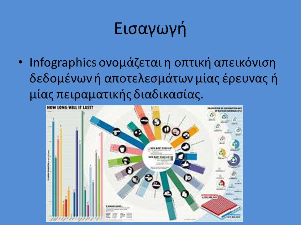Εισαγωγή Infographics ονομάζεται η οπτική απεικόνιση δεδομένων ή αποτελεσμάτων μίας έρευνας ή μίας πειραματικής διαδικασίας.