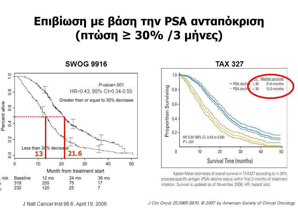 Eπιβίωση με βάση την PSA ανταπόκριση (πτώση ≥ 30% /3 μήνες) HR=0.43, 95% CI=0.34-0.55 SWOG 9916 J Natl Cancer Inst 98:8, April 19, 2006 21.6 13 TAX 32
