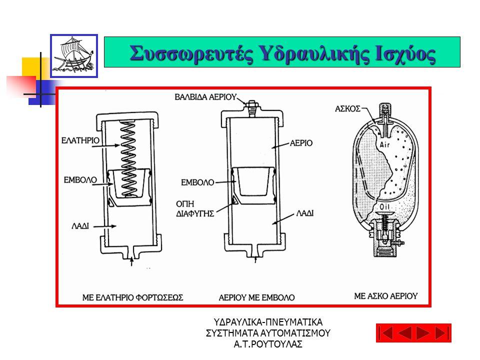ΥΔΡΑΥΛΙΚΑ-ΠΝΕΥΜΑΤΙΚΑ ΣΥΣΤΗΜΑΤΑ ΑΥΤΟΜΑΤΙΣΜΟΥ Α.Τ.ΡΟΥΤΟΥΛΑΣ Συσσωρευτές Υδραυλικής Ισχύος