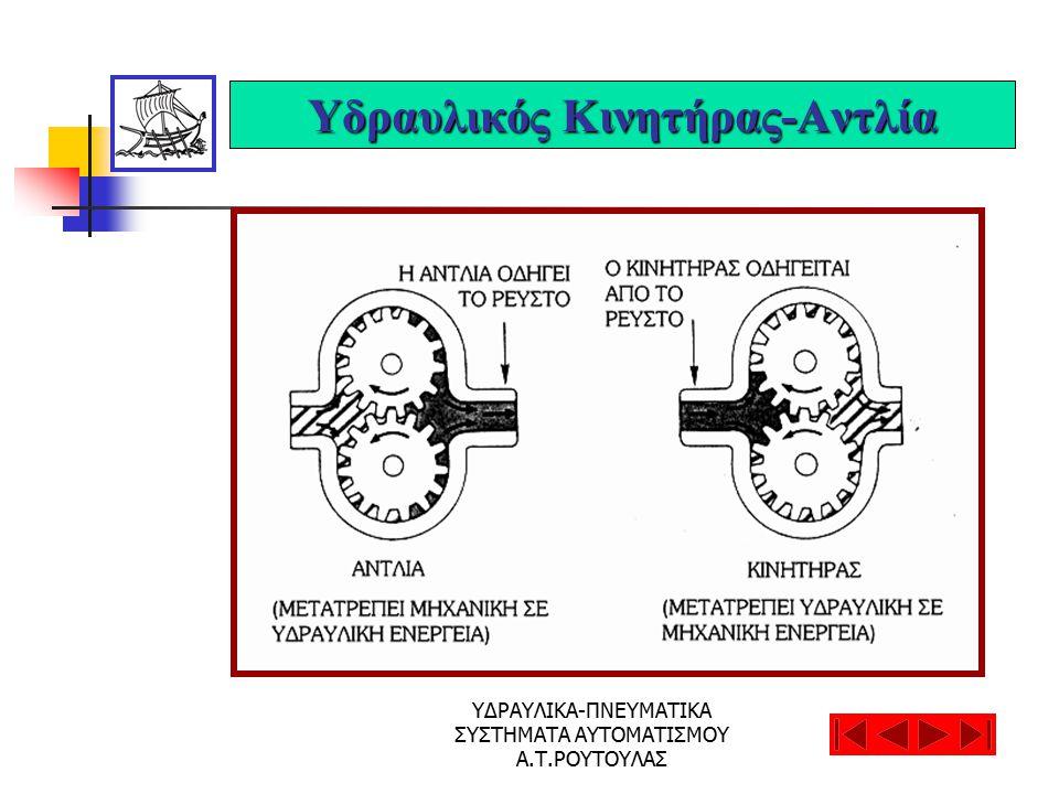 ΥΔΡΑΥΛΙΚΑ-ΠΝΕΥΜΑΤΙΚΑ ΣΥΣΤΗΜΑΤΑ ΑΥΤΟΜΑΤΙΣΜΟΥ Α.Τ.ΡΟΥΤΟΥΛΑΣ Υδραυλικός Κινητήρας-Αντλία