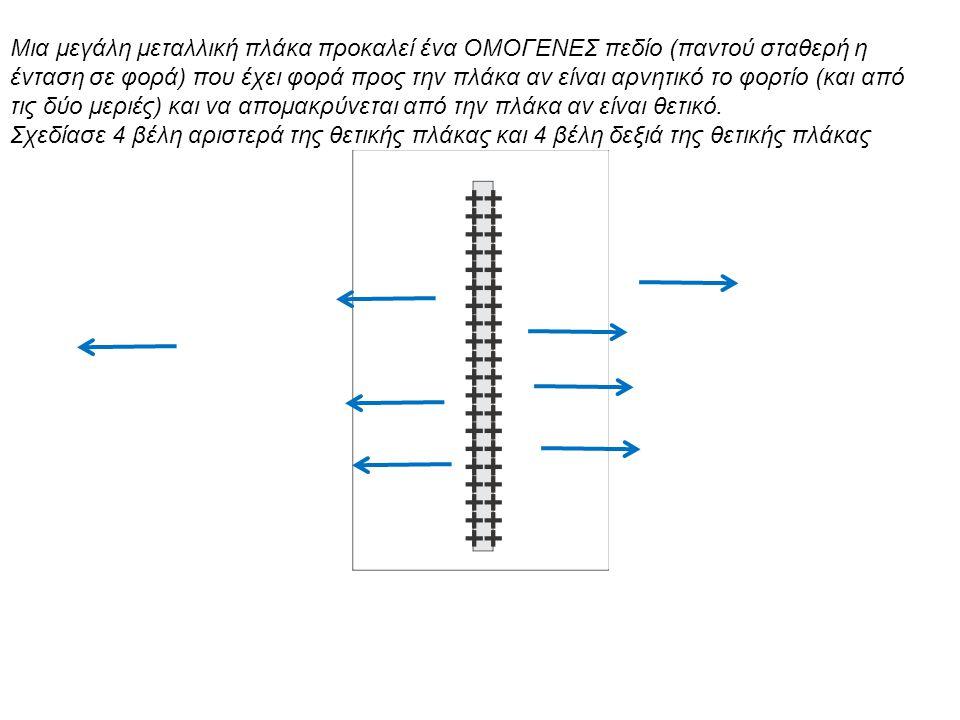 Μια μεγάλη μεταλλική πλάκα προκαλεί ένα ΟΜΟΓΕΝΕΣ πεδίο (παντού σταθερή η ένταση σε φορά) που έχει φορά προς την πλάκα αν είναι αρνητικό το φορτίο (και