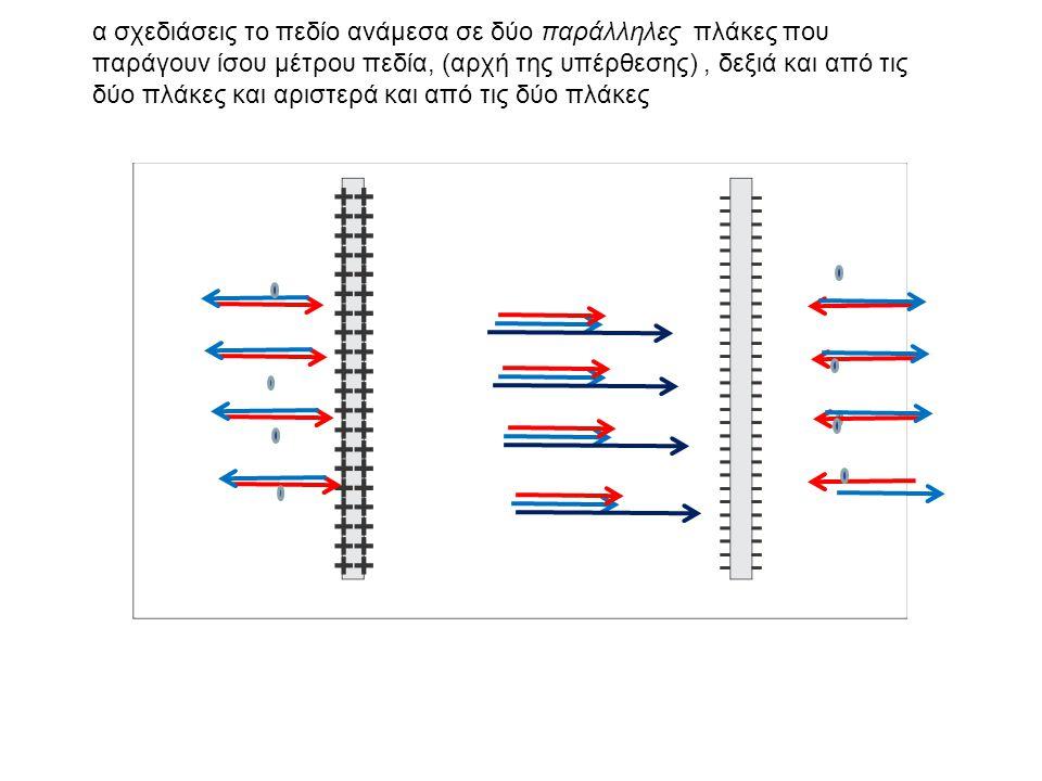 α σχεδιάσεις το πεδίο ανάμεσα σε δύο παράλληλες πλάκες που παράγουν ίσου μέτρου πεδία, (αρχή της υπέρθεσης), δεξιά και από τις δύο πλάκες και αριστερά