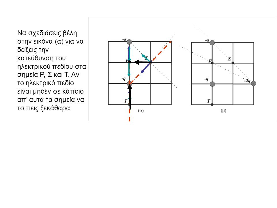 Να σχεδιάσεις βέλη στην εικόνα (α) για να δείξεις την κατεύθυνση του ηλεκτρικού πεδίου στα σημεία Ρ, Σ και Τ. Αν το ηλεκτρικό πεδίο είναι μηδέν σε κάπ