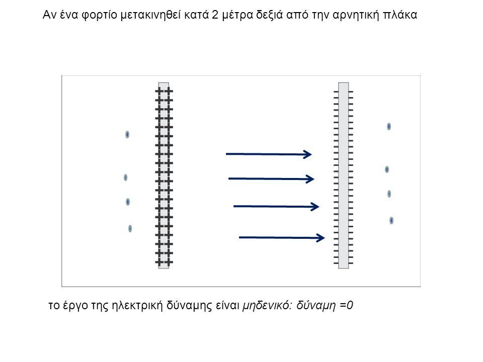 Αν ένα φορτίο μετακινηθεί κατά 2 μέτρα δεξιά από την αρνητική πλάκα το έργο της ηλεκτρική δύναμης είναι μηδενικό: δύναμη =0