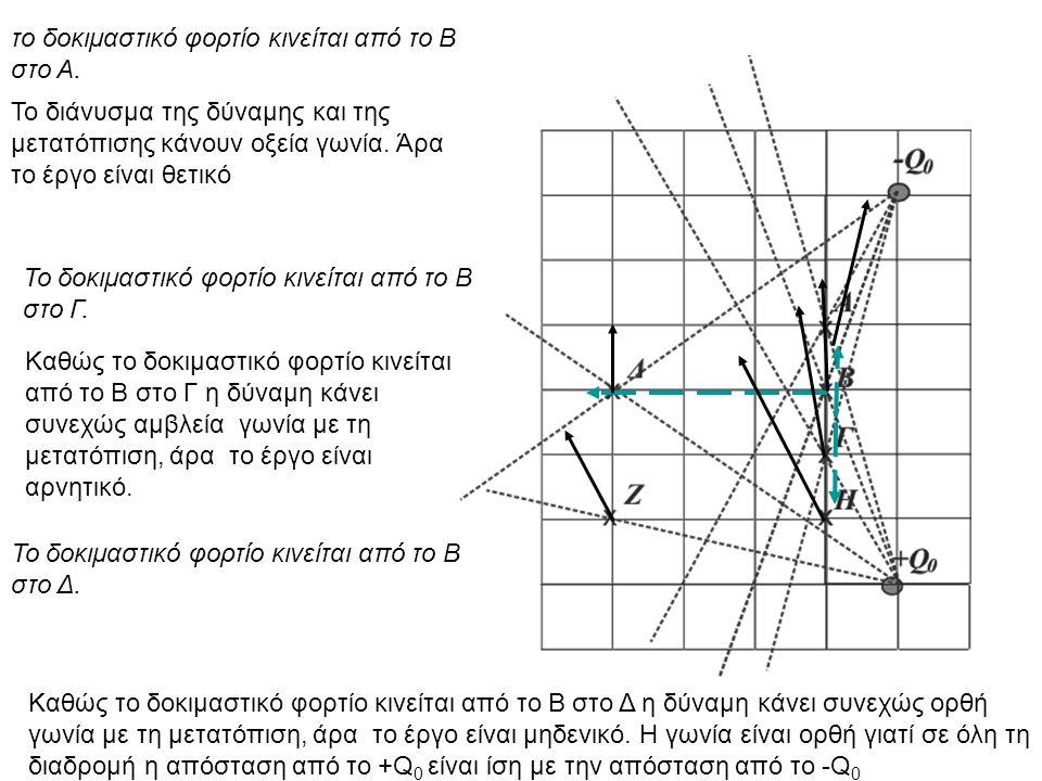 ΑΒ Γ +q0+q0 Τα σημεία Β και Γ βρίσκονται σε απόσταση r 0 από το φορτίο και το σημείο βρίσκεται σε απόσταση 2r 0 από το φορτίο q 0.