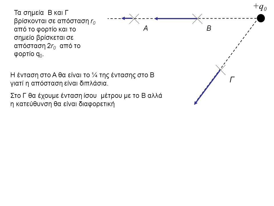 ΑΒ Γ +q0+q0 Τα σημεία Β και Γ βρίσκονται σε απόσταση r 0 από το φορτίο και το σημείο βρίσκεται σε απόσταση 2r 0 από το φορτίο q 0. Η ένταση στο Α θα ε