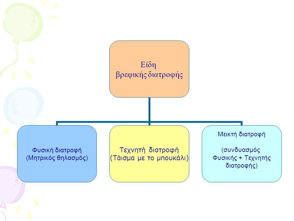 Είδη βρεφικής διατροφής Φυσική διατροφή (Μητρικός θηλασμός) Τεχνητή διατροφή (Τάισμα με το μπουκάλι) Μεικτή διατροφή (συνδυασμός Φυσικής + Τεχνητής δι