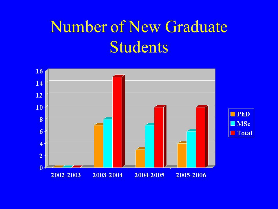 Number of New Graduate Students