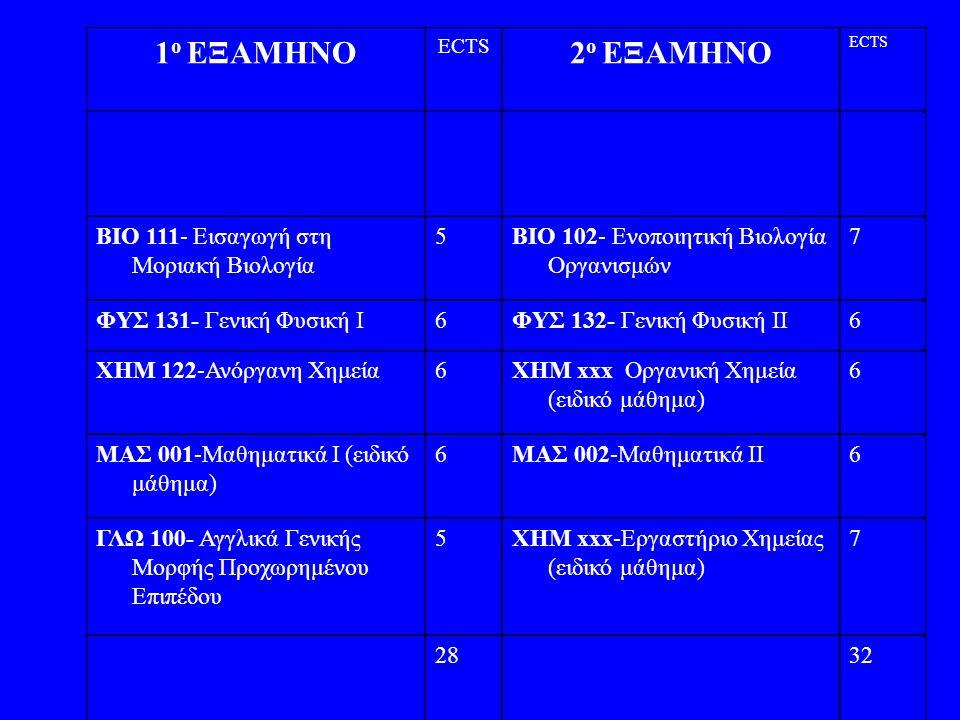 1 ο ΕΞΑΜΗΝΟ ECTS 2 ο ΕΞΑΜΗΝΟ ECTS BIO 111- Εισαγωγή στη Μοριακή Βιολογία 5BIO 102- Ενοποιητική Βιολογία Οργανισμών 7 ΦΥΣ 131- Γενική Φυσική I6ΦΥΣ 132-