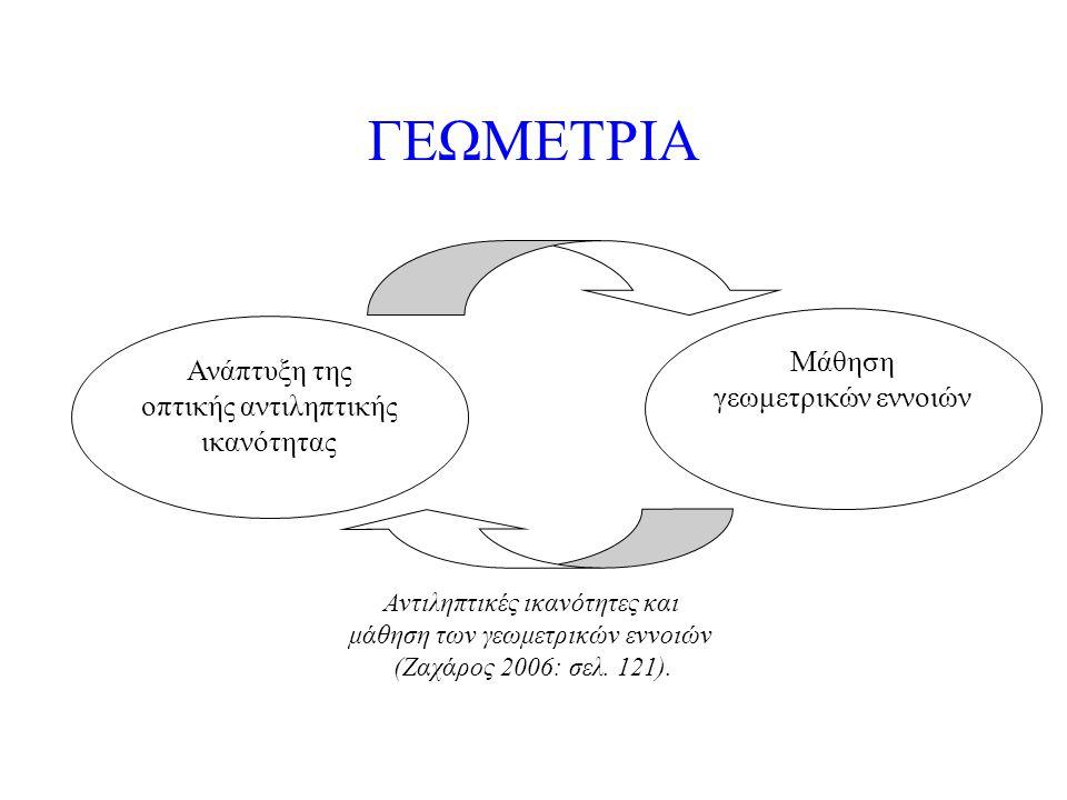 ΓΕΩΜΕΤΡΙΑ Ανάπτυξη της οπτικής αντιληπτικής ικανότητας Μάθηση γεωμετρικών εννοιών Αντιληπτικές ικανότητες και μάθηση των γεωμετρικών εννοιών (Ζαχάρος