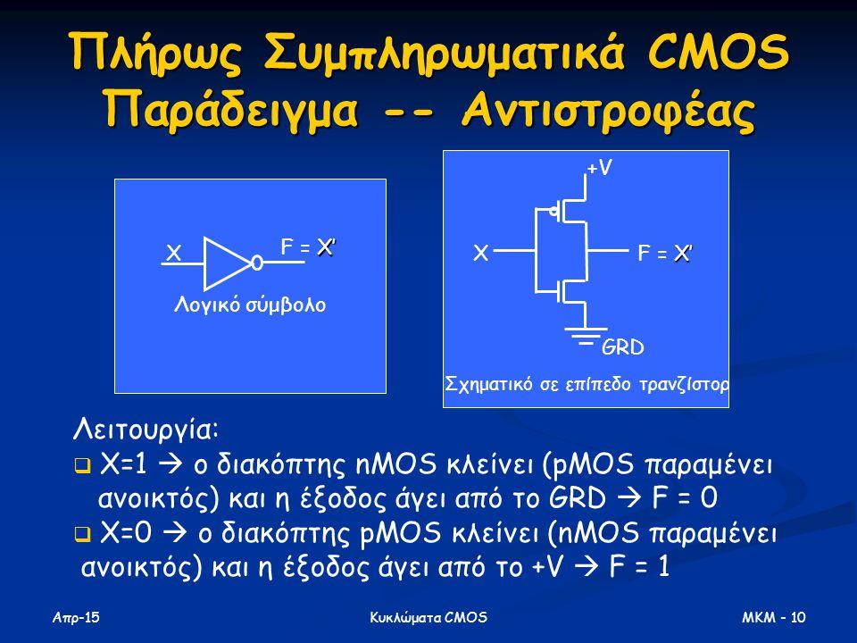 Απρ-15 MKM - 10Κυκλώματα CMOS Πλήρως Συμπληρωματικά CMOS Παράδειγμα -- Αντιστροφέας X X' F = X' Λογικό σύμβολο X X' F = X' +V GRD Σχηματικό σε επίπεδο τρανζίστορ Λειτουργία:  X=1  ο διακόπτης nMOS κλείνει (pMOS παραμένει ανοικτός) και η έξοδος άγει από το GRD  F = 0  X=0  ο διακόπτης pMOS κλείνει (nMOS παραμένει ανοικτός) και η έξοδος άγει από το +V  F = 1