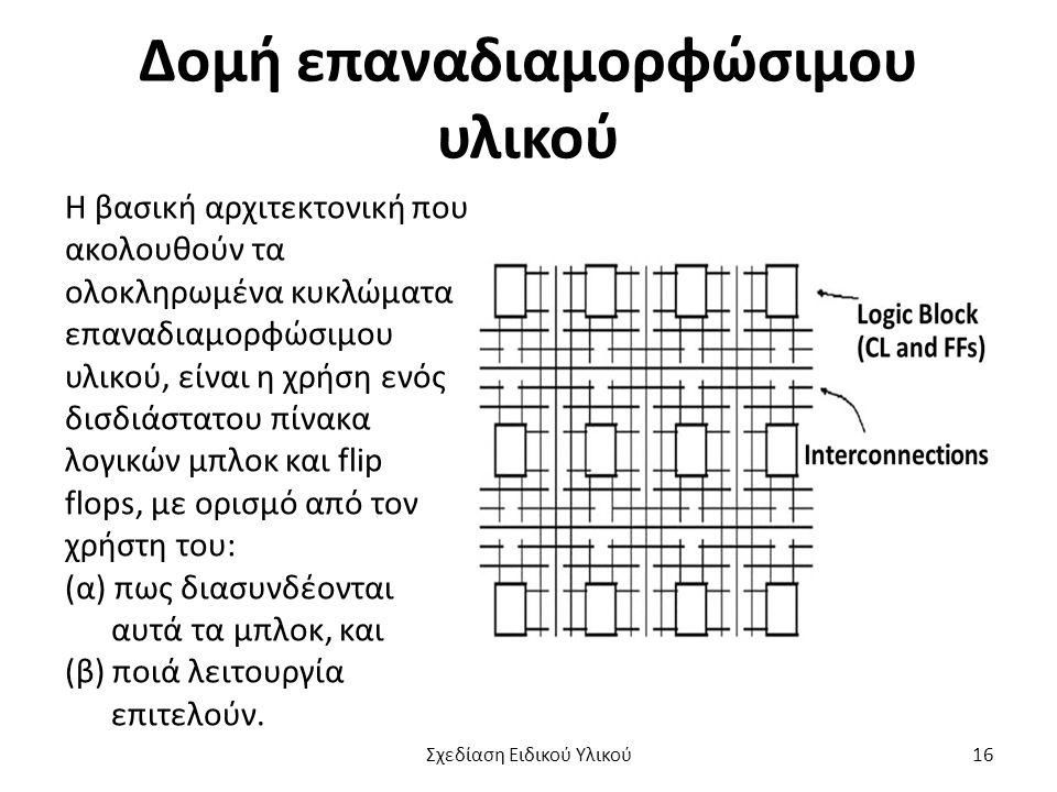 Δομή επαναδιαμορφώσιμου υλικού Η βασική αρχιτεκτονική που ακολουθούν τα ολοκληρωμένα κυκλώματα επαναδιαμορφώσιμου υλικού, είναι η χρήση ενός δισδιάστα