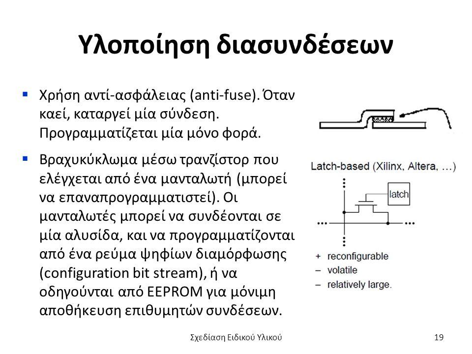 Υλοποίηση διασυνδέσεων  Χρήση αντί-ασφάλειας (anti-fuse). Όταν καεί, καταργεί μία σύνδεση. Προγραμματίζεται μία μόνο φορά.  Βραχυκύκλωμα μέσω τρανζί